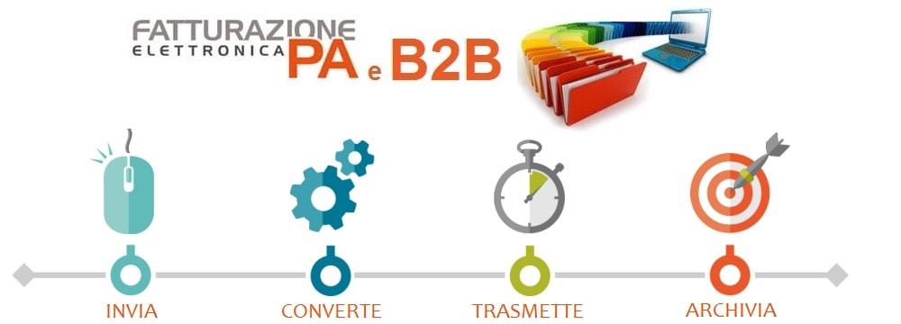 Fatturazione elettronica Zucchetti - Pubblica Amministrazione e B2B privati