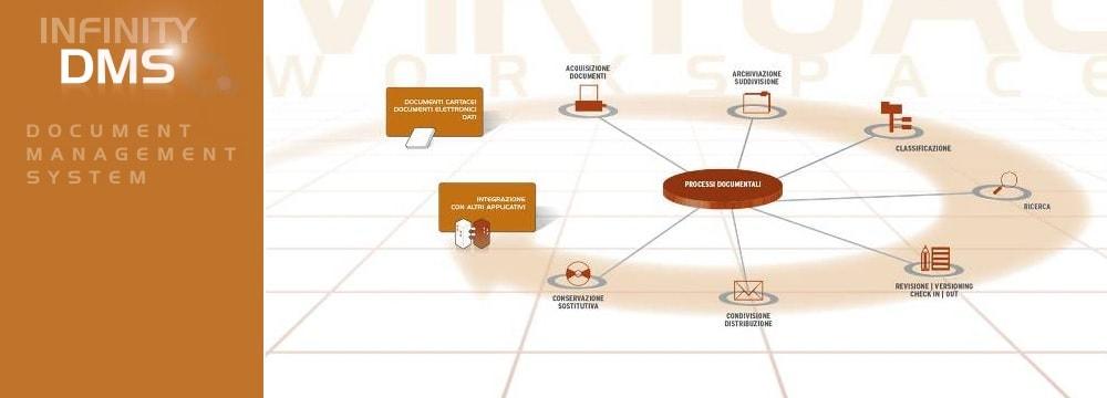 DMS - Document Management System Zucchetti - gestione documentale pensata per creare, condividere e distribuire documenti; dematerializzazione, tracciabilità, accessibilità, riduzione dei costi